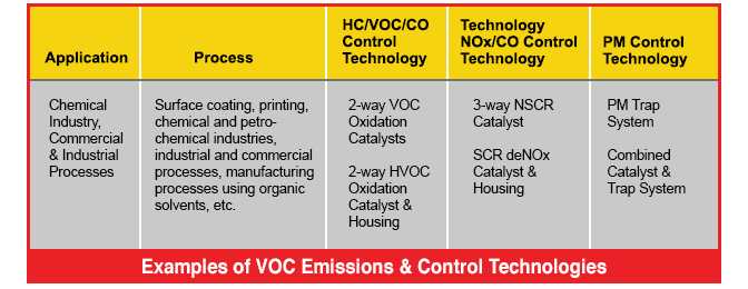voc catalysts